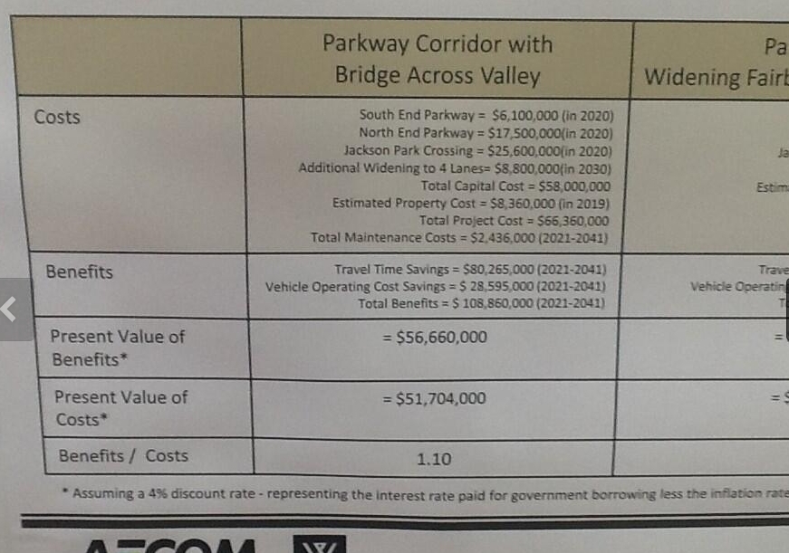 image of cost & benefits of Parkway as seen by the EA process
