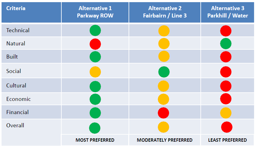 The environment as one of eight criteria for evaluation