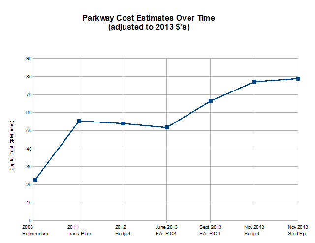 Graph of Parkway Costs over time adjusted for inflation to 2013 dollars showing increase in cost from $23 million in 2003 to $79 million in 2013